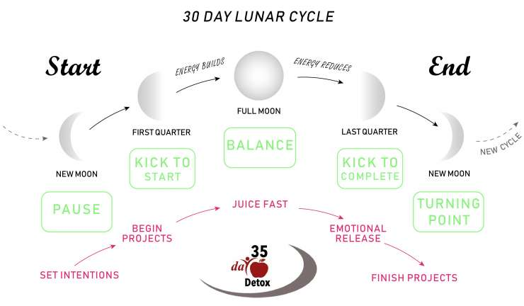 30 day lunar cycle